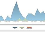 listing metrics changes graph
